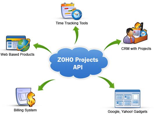 创建以 API 为中心的 Web 应用(Creating an API-Centric Web Application)